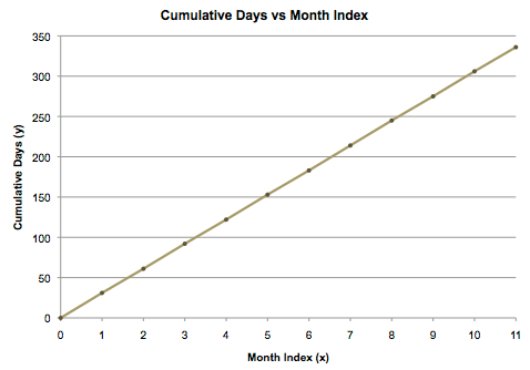 Graph of cumulative days vs. month index